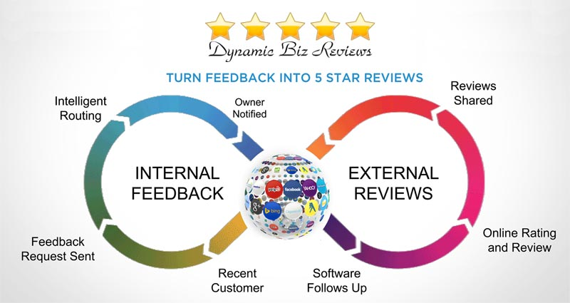 Get More 5 Star Online Reviews